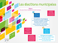 Poster les élections municipales