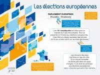 Poster Les élections européennes
